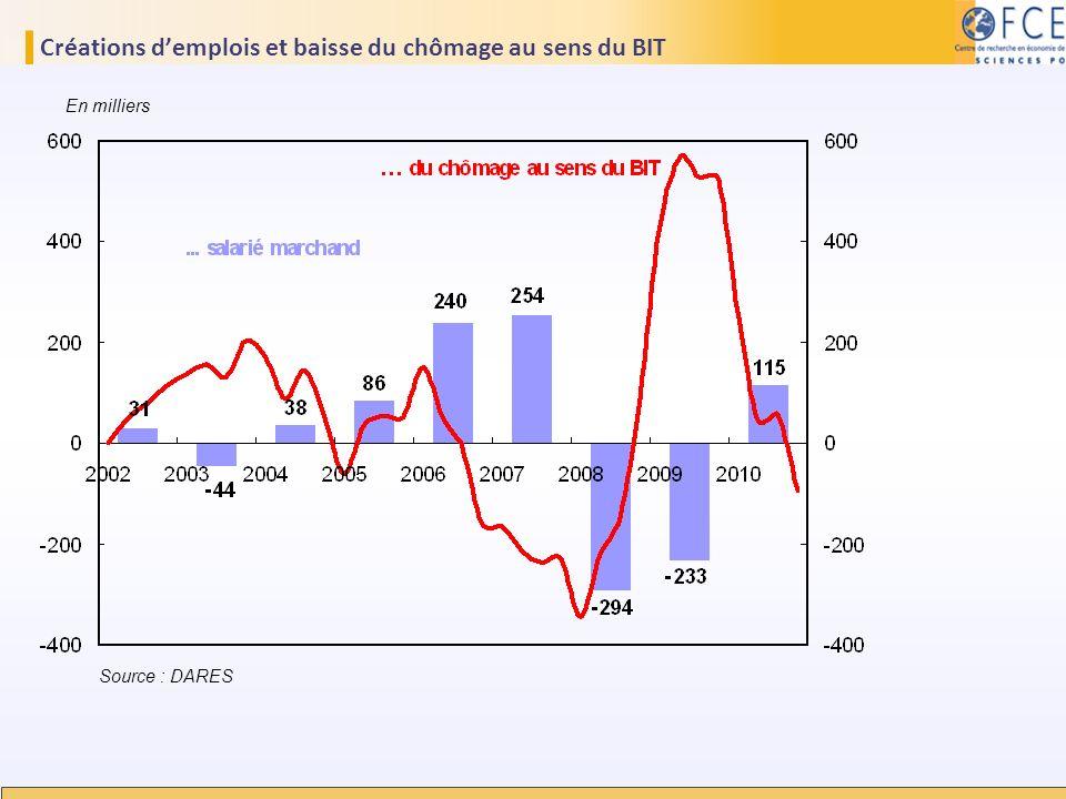 Créations demplois et baisse du chômage au sens du BIT Source : DARES En milliers