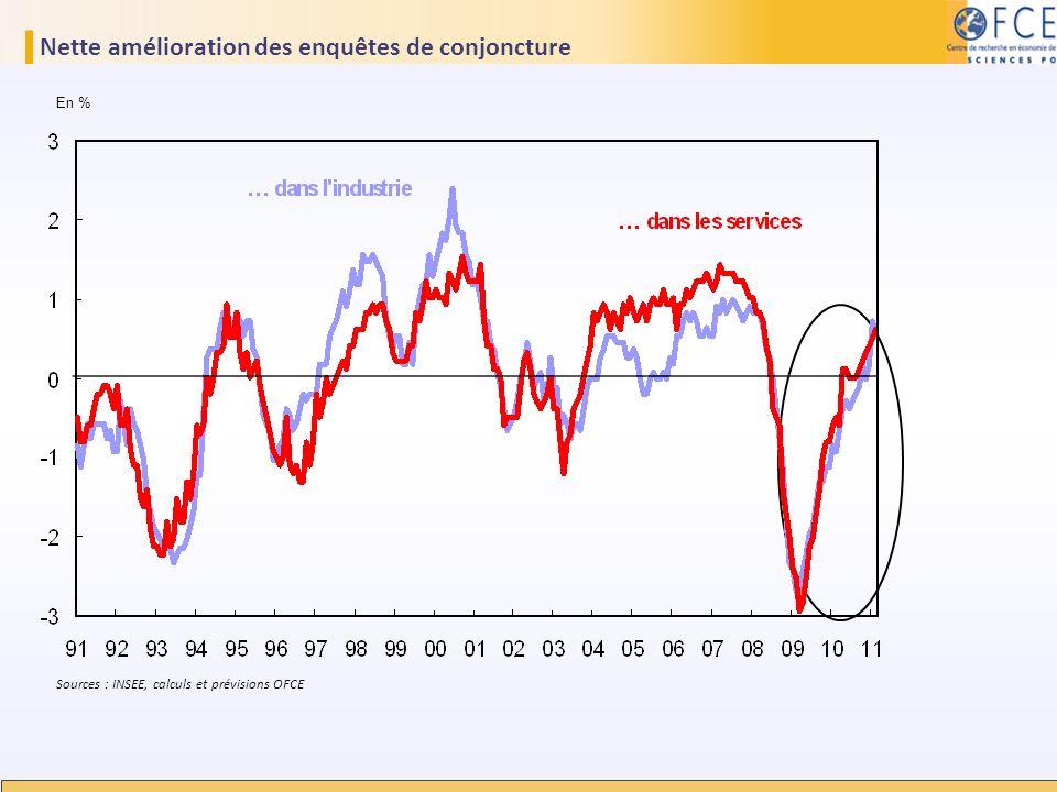 Nette amélioration des enquêtes de conjoncture En % Sources : INSEE, calculs et prévisions OFCE