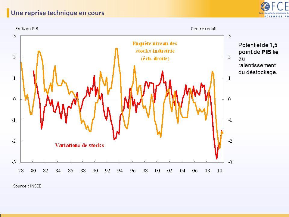 Une reprise technique en cours Source : INSEE En % du PIB Centré réduit Potentiel de 1,5 point de PIB lié au ralentissement du déstockage.
