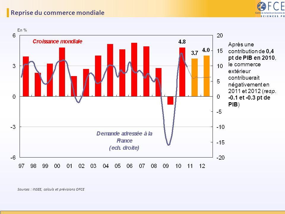 Reprise du commerce mondiale En % Sources : INSEE, calculs et prévisions OFCE Après une contribution de 0,4 pt de PIB en 2010, le commerce extérieur c