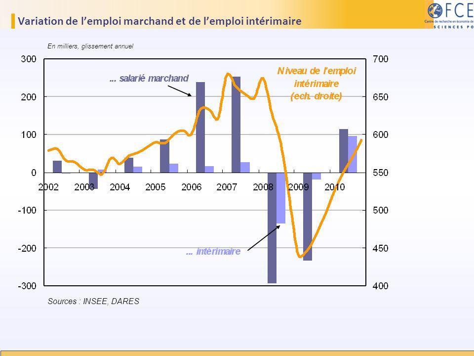 Variation de lemploi marchand et de lemploi intérimaire Sources : INSEE, DARES En milliers, glissement annuel