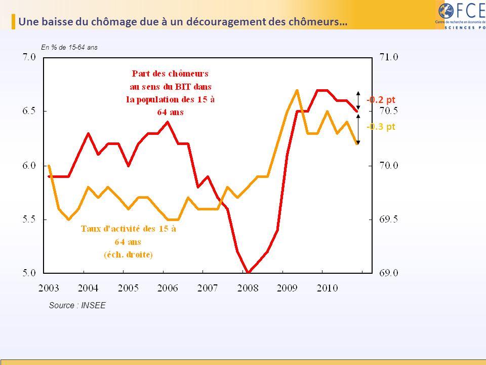 Une baisse du chômage due à un découragement des chômeurs… Source : INSEE En % de 15-64 ans -0.2 pt -0.3 pt