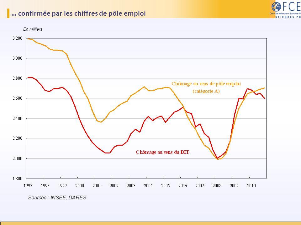 … confirmée par les chiffres de pôle emploi Sources : INSEE, DARES En milliers