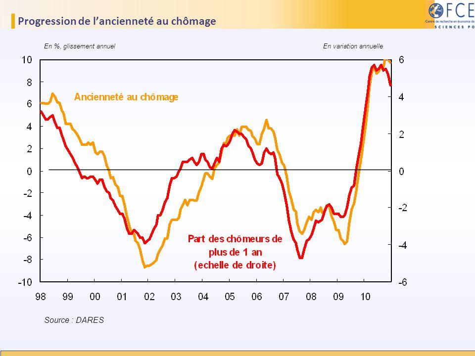 Progression de lancienneté au chômage Source : DARES En %, glissement annuel En variation annuelle