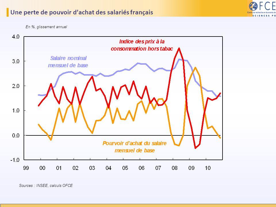 Une perte de pouvoir dachat des salariés français En %, glissement annuel Sources : INSEE, calculs OFCE