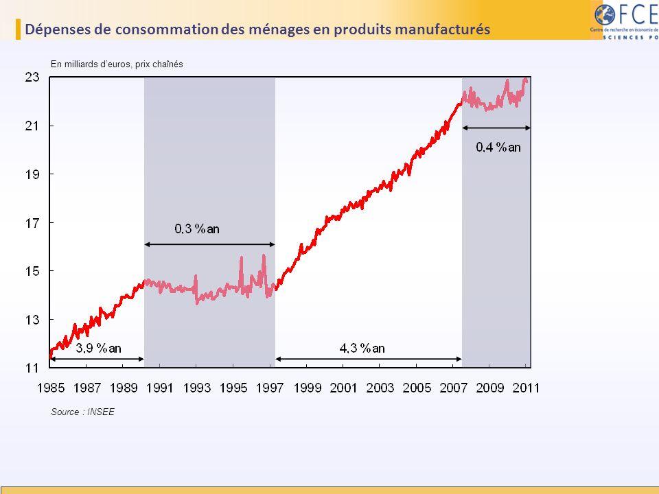 Dépenses de consommation des ménages en produits manufacturés En milliards deuros, prix chaînés Source : INSEE