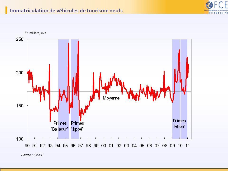 Immatriculation de véhicules de tourisme neufs En milliers, cvs Source : INSEE