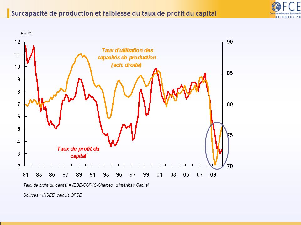Surcapacité de production et faiblesse du taux de profit du capital En % Taux de profit du capital = (EBE-CCF-IS-Charges dintérêts)/ Capital Sources :