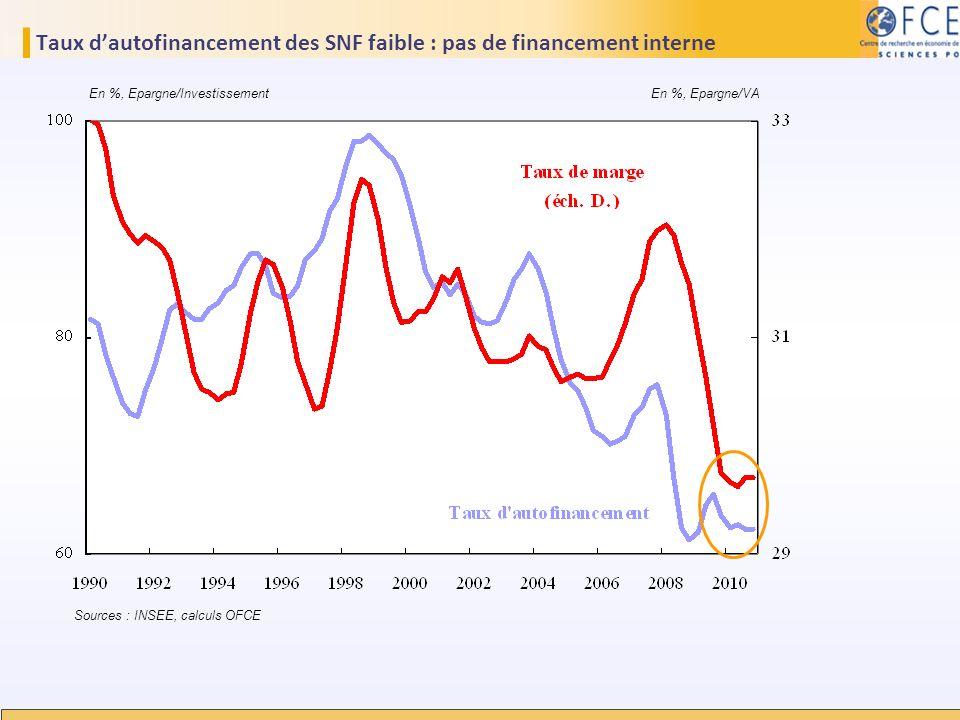 Taux dautofinancement des SNF faible : pas de financement interne Sources : INSEE, calculs OFCE En %, Epargne/Investissement En %, Epargne/VA