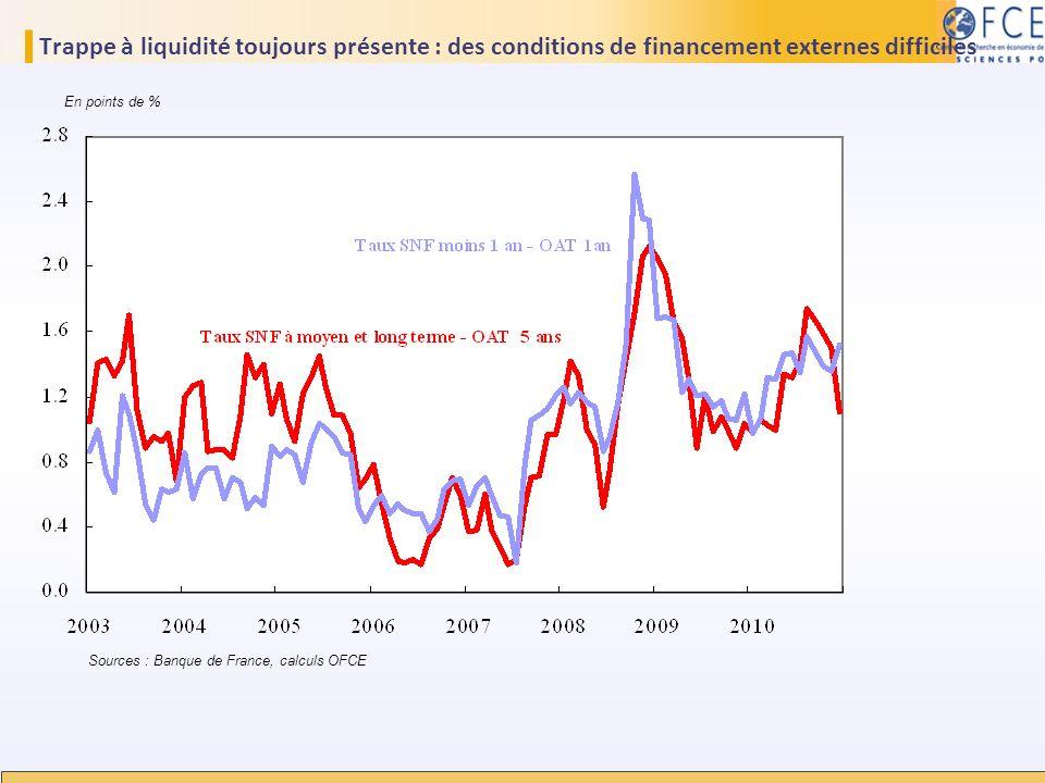 Trappe à liquidité toujours présente : des conditions de financement externes difficiles Sources : Banque de France, calculs OFCE En points de %