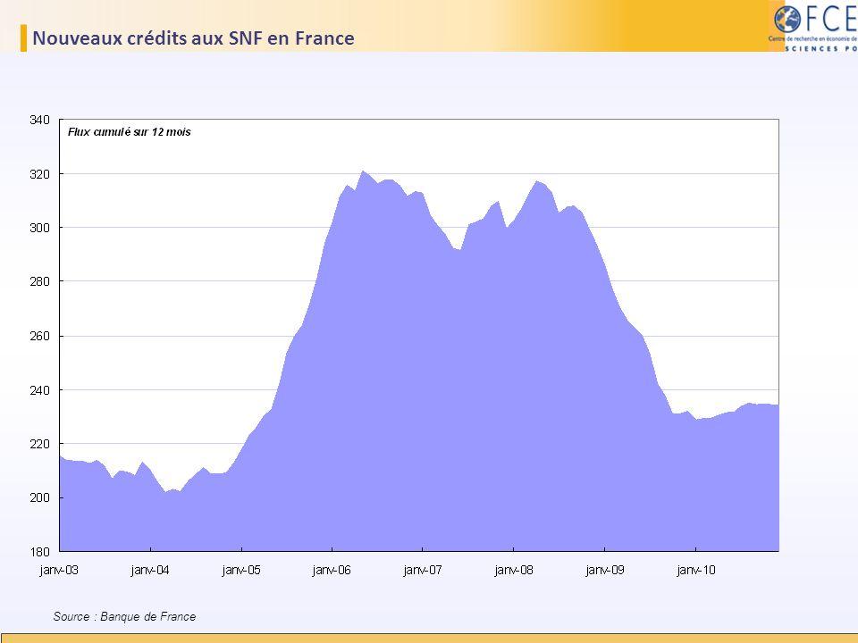 Nouveaux crédits aux SNF en France Source : Banque de France