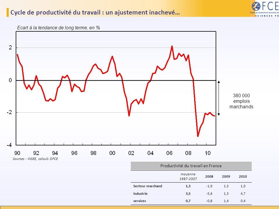 Cycle de productivité du travail : un ajustement inachevé… Sources : INSEE, calculs OFCE Ecart à la tendance de long terme, en % 380 000 emplois march
