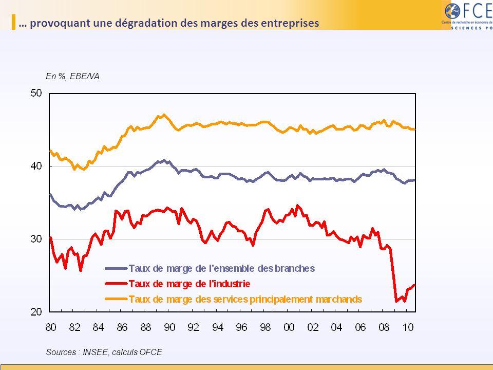 … provoquant une dégradation des marges des entreprises Sources : INSEE, calculs OFCE En %, EBE/VA