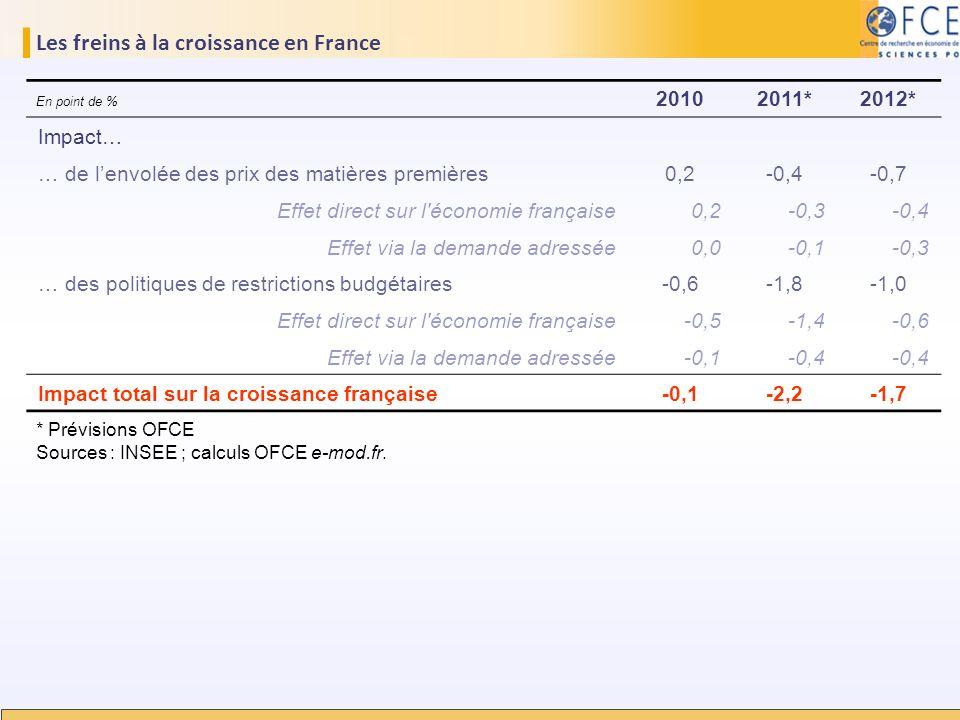 Les freins à la croissance en France 20102011*2012* Impact… … de lenvolée des prix des matières premières0,2-0,4-0,7 Effet direct sur l'économie franç
