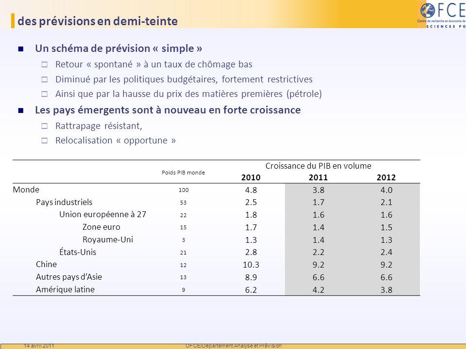 des prévisions en demi-teinte Un schéma de prévision « simple » Retour « spontané » à un taux de chômage bas Diminué par les politiques budgétaires, f