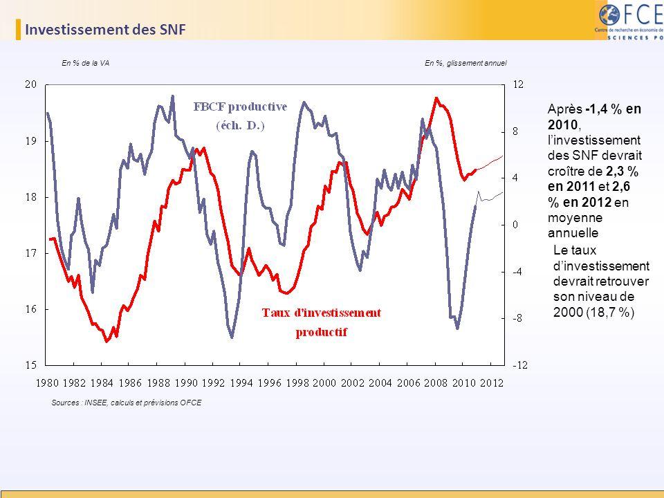 Investissement des SNF Sources : INSEE, calculs et prévisions OFCE Après -1,4 % en 2010, linvestissement des SNF devrait croître de 2,3 % en 2011 et 2