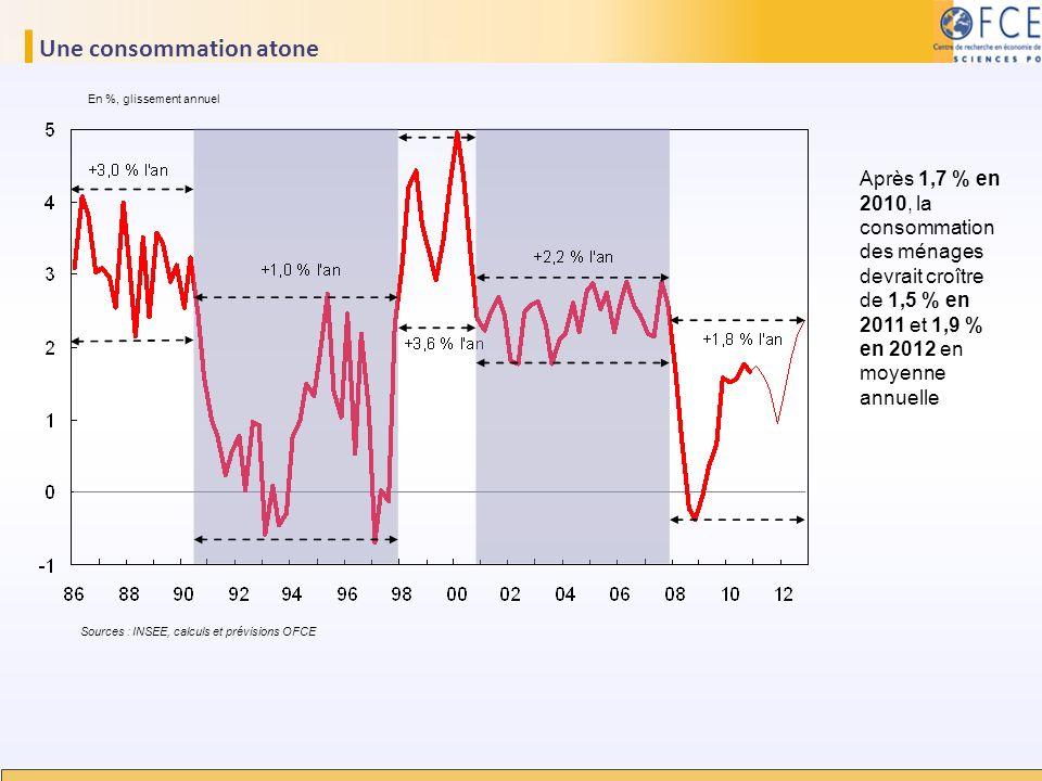 Une consommation atone En %, glissement annuel Sources : INSEE, calculs et prévisions OFCE Après 1,7 % en 2010, la consommation des ménages devrait cr