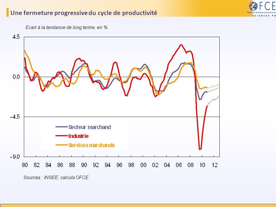 Une fermeture progressive du cycle de productivité Sources : INSEE, calculs OFCE Ecart à la tendance de long terme, en %