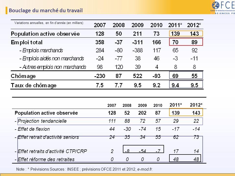 Bouclage du marché du travail Note : * Prévisions Sources : INSEE ; prévisions OFCE 2011 et 2012, e-mod.fr. Variations annuelles, en fin dannée (en mi