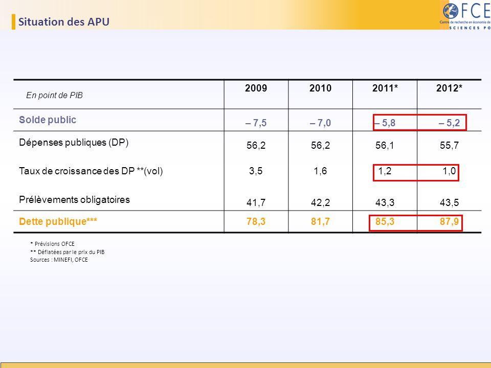 Situation des APU 200920102011*2012* Solde public – 7,5– 7,0– 5,8– 5,2 Dépenses publiques (DP) 56,2 56,155,7 Taux de croissance des DP **(vol)3,51,61,