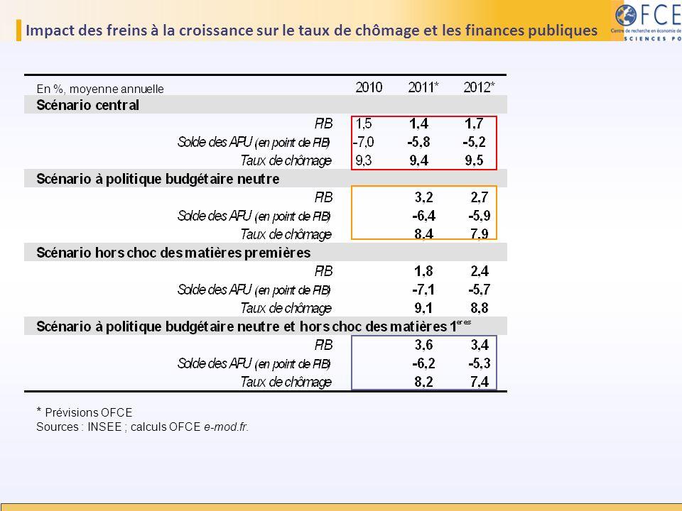 Impact des freins à la croissance sur le taux de chômage et les finances publiques En %, moyenne annuelle * Prévisions OFCE Sources : INSEE ; calculs