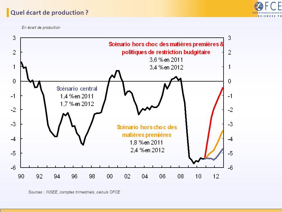 Quel écart de production ? Sources : INSEE, comptes trimestriels, calculs OFCE En écart de production