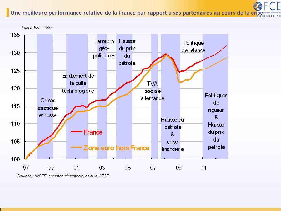 Une meilleure performance relative de la France par rapport à ses partenaires au cours de la crise Sources : INSEE, comptes trimestriels, calculs OFCE