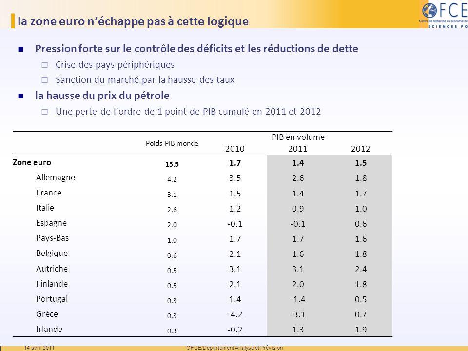 la zone euro néchappe pas à cette logique Pression forte sur le contrôle des déficits et les réductions de dette Crise des pays périphériques Sanction