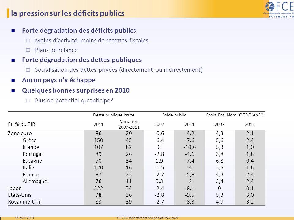 la pression sur les déficits publics Forte dégradation des déficits publics Moins dactivité, moins de recettes fiscales Plans de relance Forte dégrada