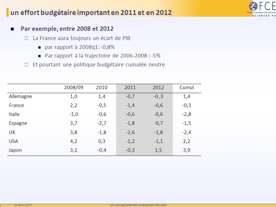 un effort budgétaire important en 2011 et en 2012 Par exemple, entre 2008 et 2012 La France aura toujours un écart de PIB par rapport à 2008q1: -0,8%