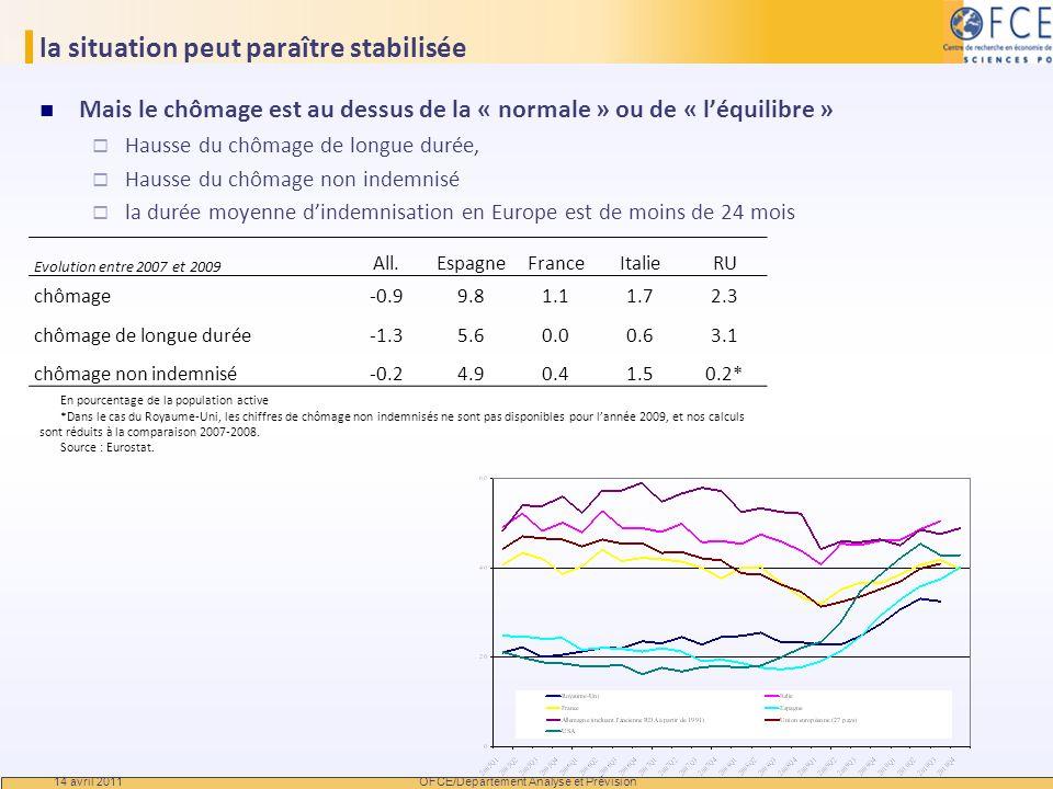 la situation peut paraître stabilisée Mais le chômage est au dessus de la « normale » ou de « léquilibre » Hausse du chômage de longue durée, Hausse d