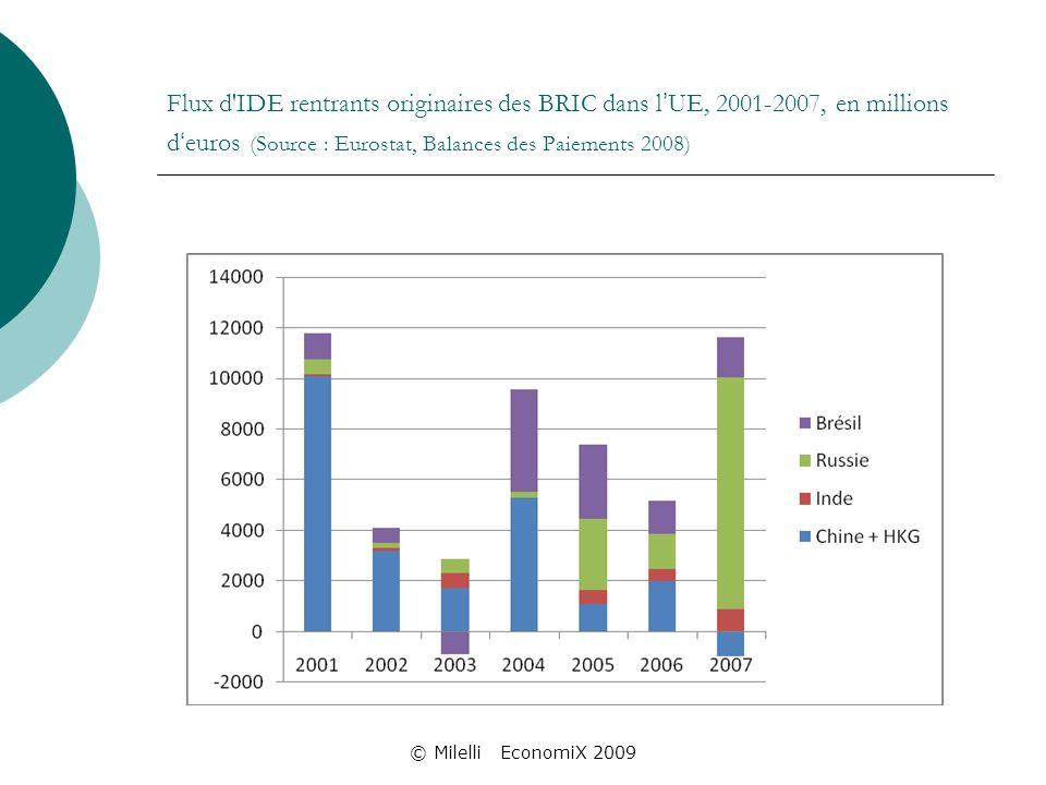 © Milelli EconomiX 2009 Flux d IDE rentrants originaires des BRIC dans l UE, 2001-2007, en millions d euros (Source : Eurostat, Balances des Paiements 2008)