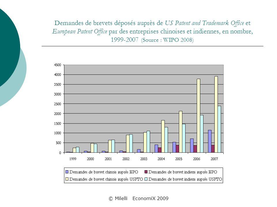 © Milelli EconomiX 2009 Demandes de brevets déposés auprès de US Patent and Trademark Office et European Patent Office par des entreprises chinoises et indiennes, en nombre, 1999-2007 (Source : WIPO 2008)