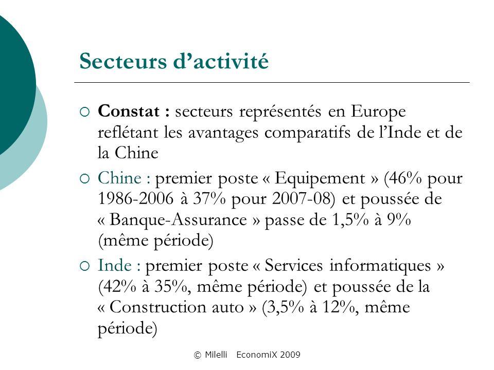 Secteurs dactivité Constat : secteurs représentés en Europe reflétant les avantages comparatifs de lInde et de la Chine Chine : premier poste « Equipement » (46% pour 1986-2006 à 37% pour 2007-08) et poussée de « Banque-Assurance » passe de 1,5% à 9% (même période) Inde : premier poste « Services informatiques » (42% à 35%, même période) et poussée de la « Construction auto » (3,5% à 12%, même période)