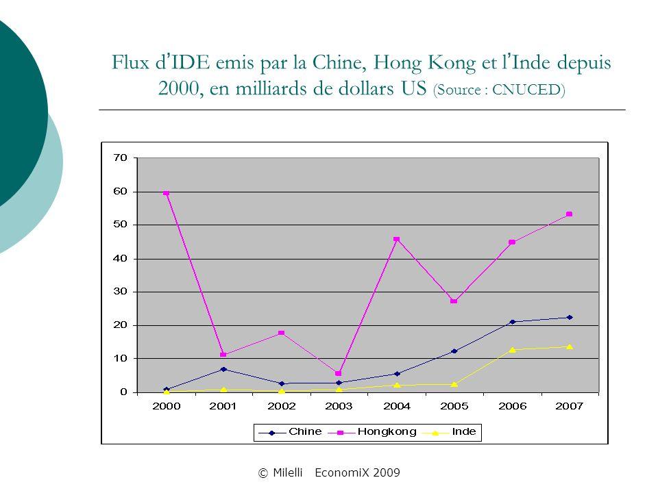 © Milelli EconomiX 2009 Flux d IDE emis par la Chine, Hong Kong et l Inde depuis 2000, en milliards de dollars US (Source : CNUCED)