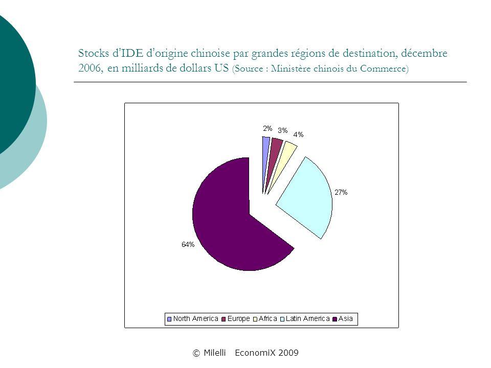 © Milelli EconomiX 2009 Stocks d IDE d origine chinoise par grandes régions de destination, décembre 2006, en milliards de dollars US (Source : Ministère chinois du Commerce)