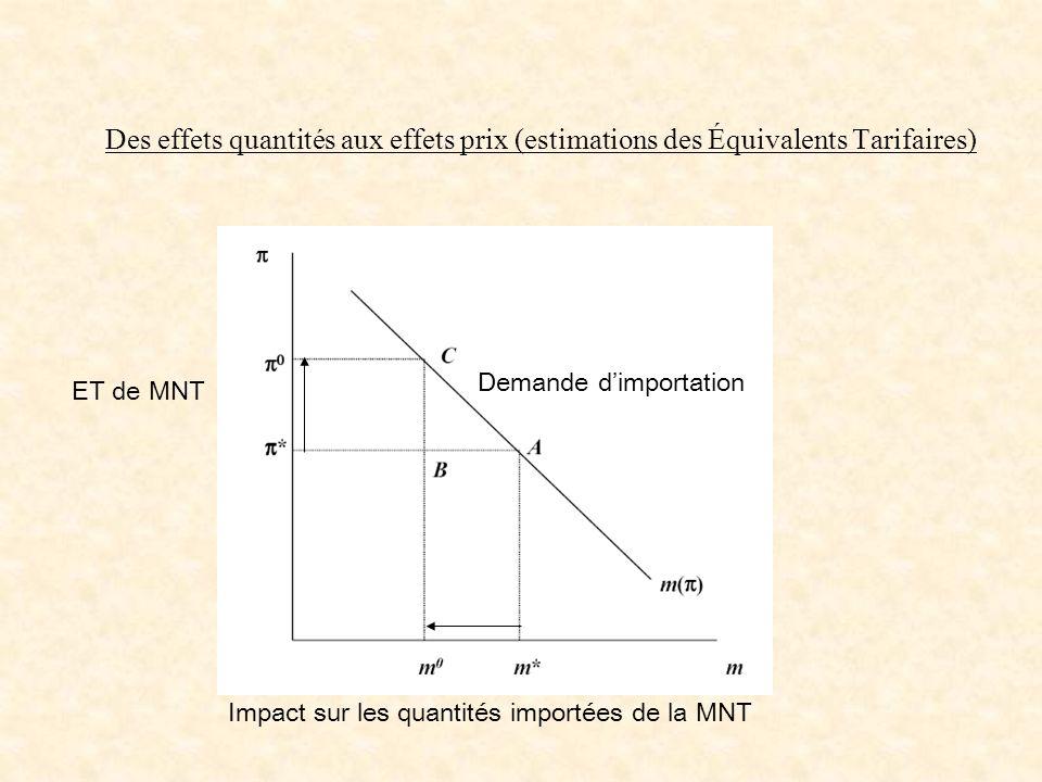 Des effets quantités aux effets prix (estimations des Équivalents Tarifaires) Impact sur les quantités importées de la MNT ET de MNT Demande dimportat