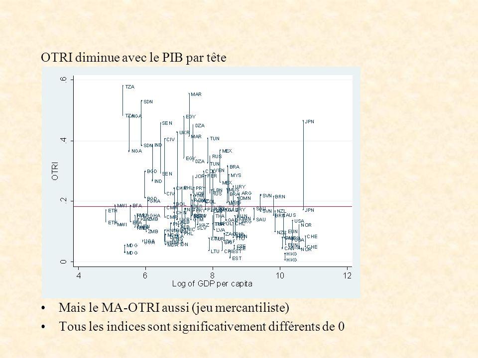 OTRI diminue avec le PIB par tête Mais le MA-OTRI aussi (jeu mercantiliste) Tous les indices sont significativement différents de 0