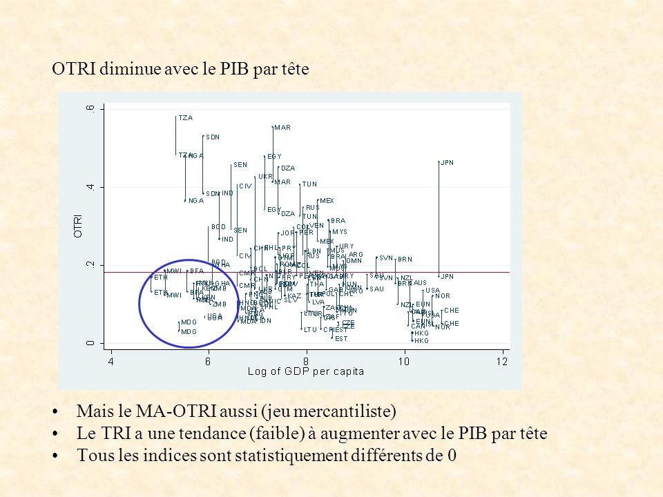 OTRI diminue avec le PIB par tête Mais le MA-OTRI aussi (jeu mercantiliste) Le TRI a une tendance (faible) à augmenter avec le PIB par tête Tous les i