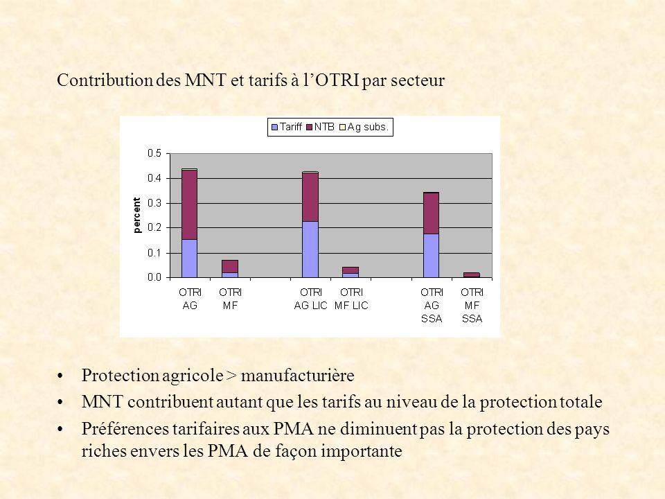 Contribution des MNT et tarifs à lOTRI par secteur Protection agricole > manufacturière MNT contribuent autant que les tarifs au niveau de la protecti