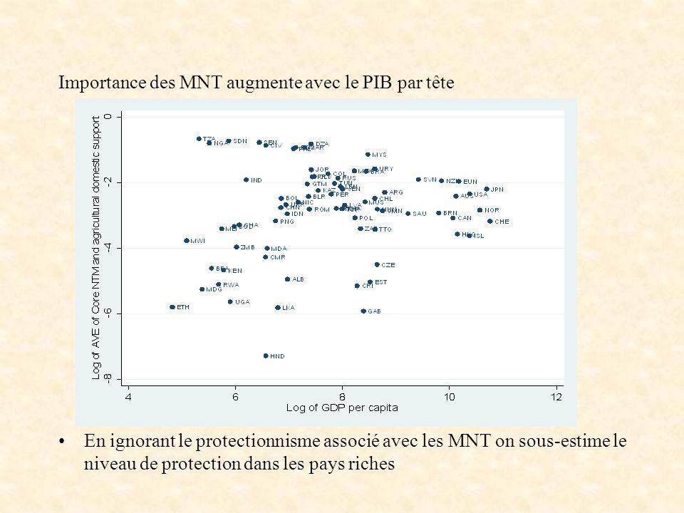 Importance des MNT augmente avec le PIB par tête En ignorant le protectionnisme associé avec les MNT on sous-estime le niveau de protection dans les p