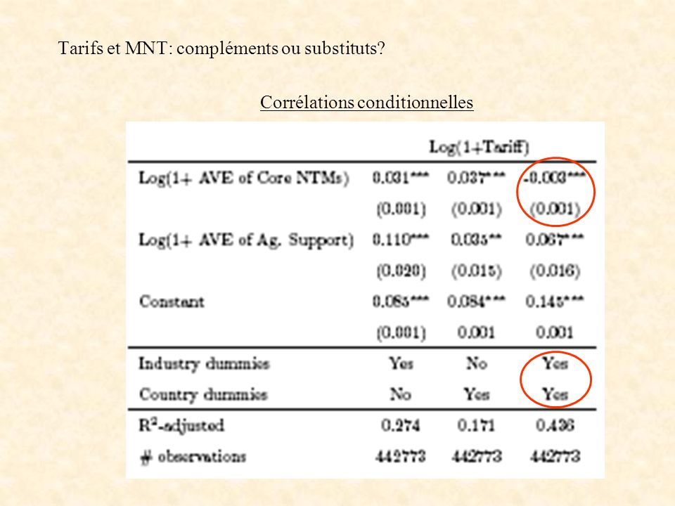Tarifs et MNT: compléments ou substituts? Corrélations conditionnelles