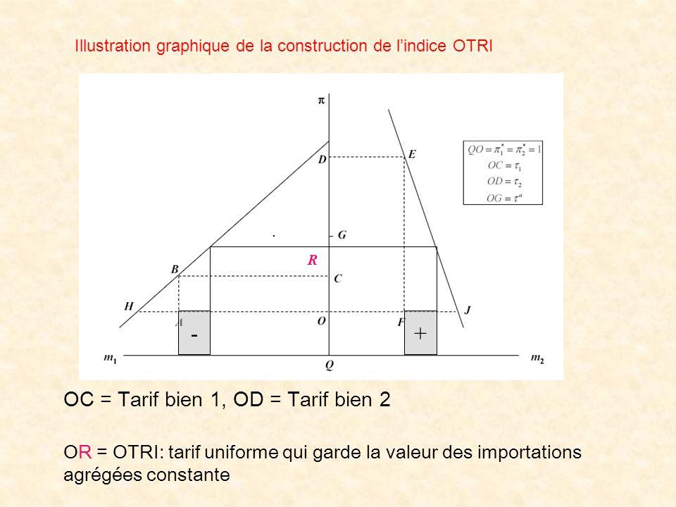 OC = Tarif bien 1, OD = Tarif bien 2 Illustration graphique de la construction de lindice OTRI -+ R. OR = OTRI: tarif uniforme qui garde la valeur des