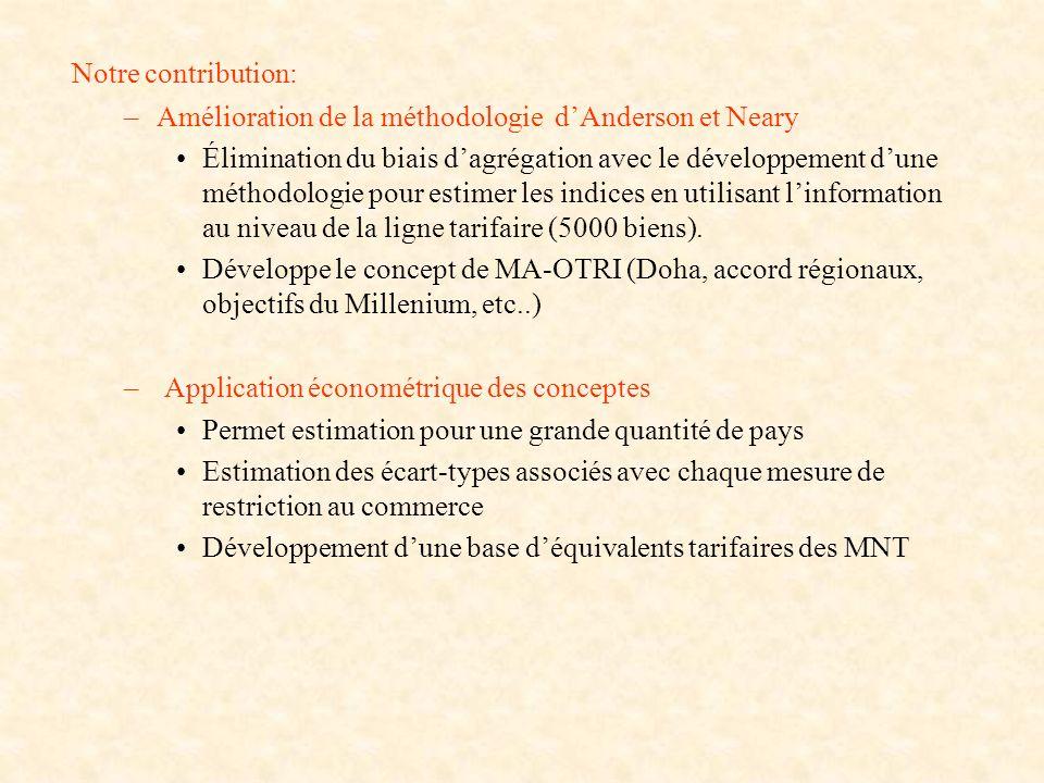 Notre contribution: –Amélioration de la méthodologie dAnderson et Neary Élimination du biais dagrégation avec le développement dune méthodologie pour