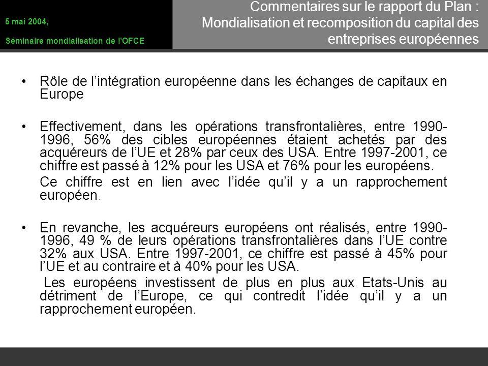 Rôle de lintégration européenne dans les échanges de capitaux en Europe Effectivement, dans les opérations transfrontalières, entre 1990- 1996, 56% des cibles européennes étaient achetés par des acquéreurs de lUE et 28% par ceux des USA.