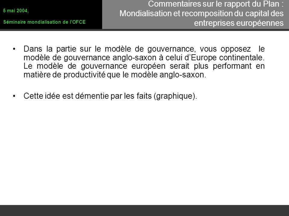 Dans la partie sur le modèle de gouvernance, vous opposez le modèle de gouvernance anglo-saxon à celui dEurope continentale.