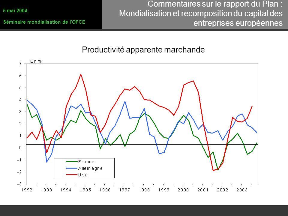 Productivité apparente marchande 5 mai 2004, Séminaire mondialisation de lOFCE Commentaires sur le rapport du Plan : Mondialisation et recomposition du capital des entreprises européennes