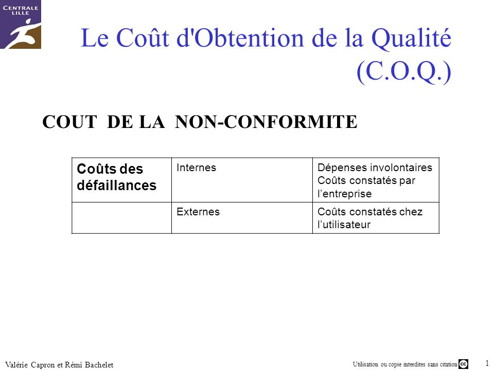 Utilisation ou copie interdites sans citation 14 Valérie Capron et Rémi Bachelet Le Coût d'Obtention de la Qualité (C.O.Q.) COUT DE LA NON-CONFORMITE