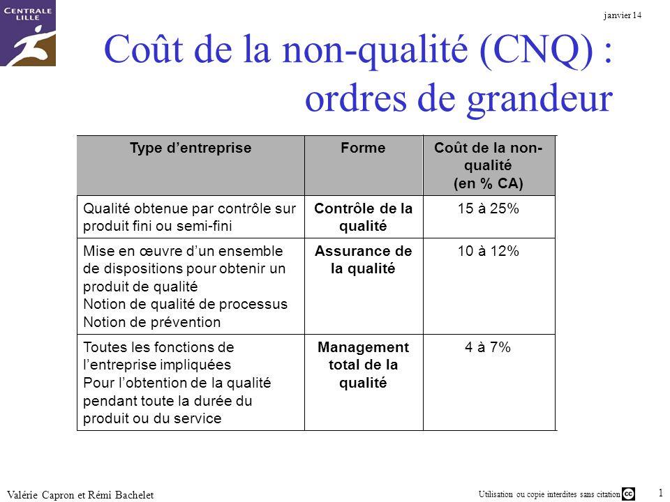 Utilisation ou copie interdites sans citation janvier 14 16 Valérie Capron et Rémi Bachelet Coût de la non-qualité (CNQ) : ordres de grandeur 4 à 7%Ma