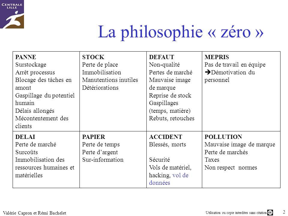 Utilisation ou copie interdites sans citation 24 Valérie Capron et Rémi Bachelet La philosophie « zéro » POLLUTION Mauvaise image de marque Perte de m